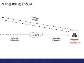 WebShell管理工具使用(冰蝎、菜刀)及内网渗透