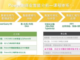PowerBI 自定义可视化视觉对象开发入门实践 网盘下载