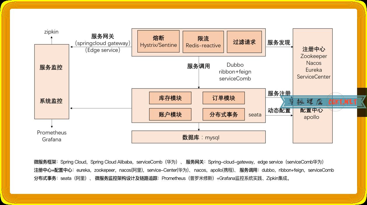 Java架构师之分布式和微服务开发实践 – 草根课堂分享下载
