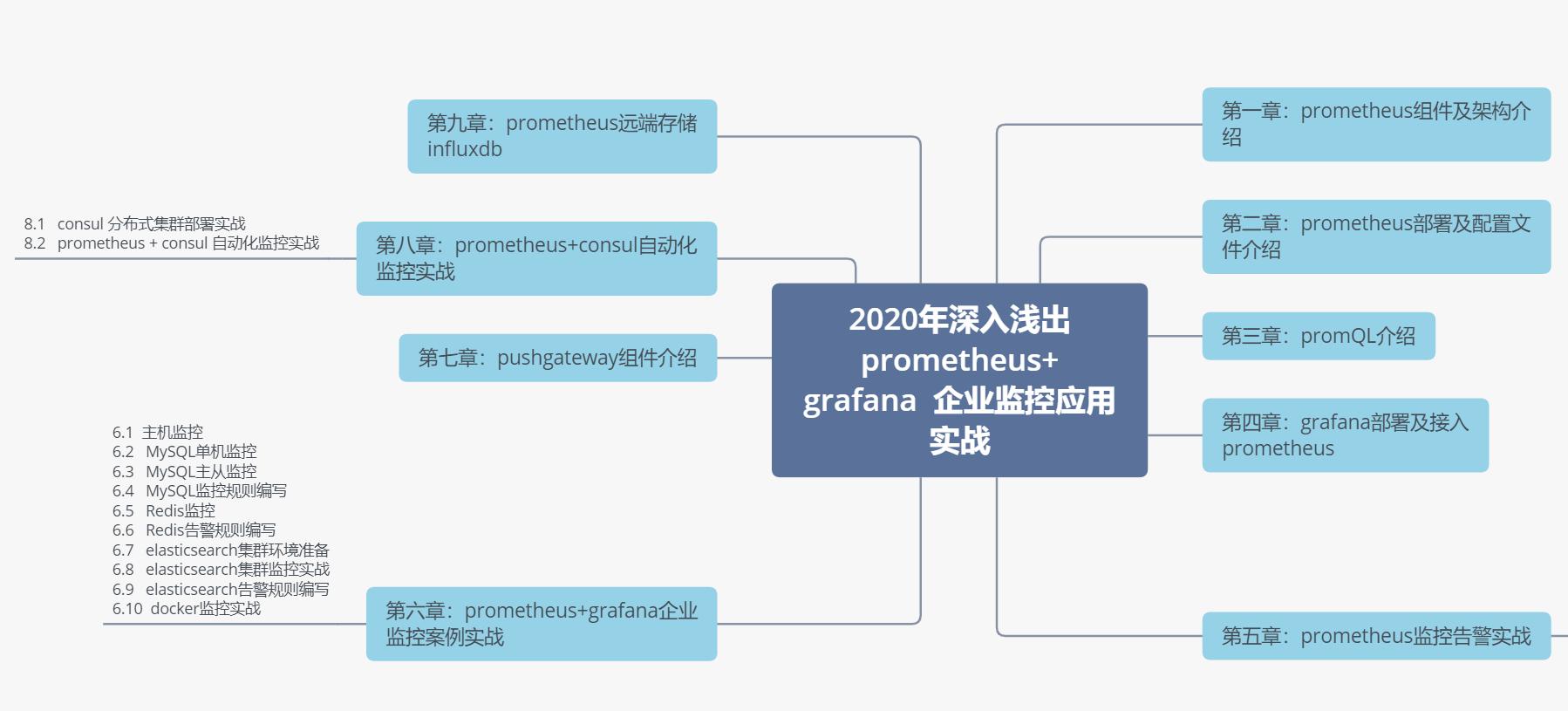 深入浅出prometheus+grafana 企业监控应用实战